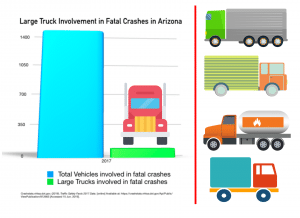 large truck fatalities in Arizona infographic