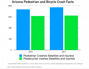 infographic: pedestrian and bike crashes in Arizona 2016-2017