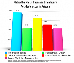 chart: what causes traumatic brain injury in Arizona 2018
